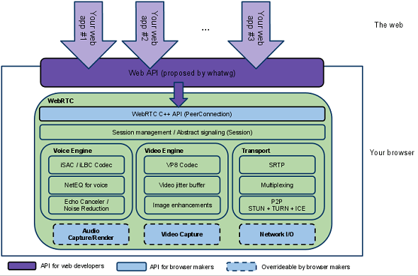 Architektúra WebRTC